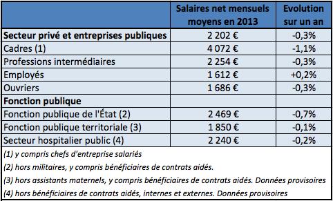 différence de salaire entre catégorie sociale