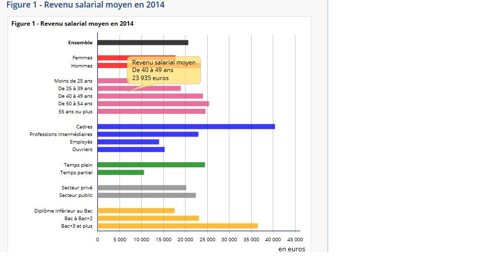 salaire moyen en France